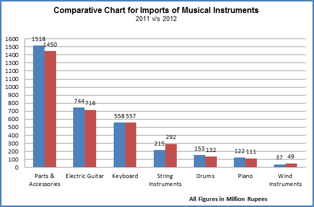 Indian Musical Instruments market to cross $96 mn by 2017