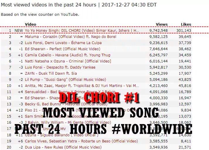 Honey S Dil Chori Turns Most Viewed Song Worldwide In 24 Hours Radioandmusic Com