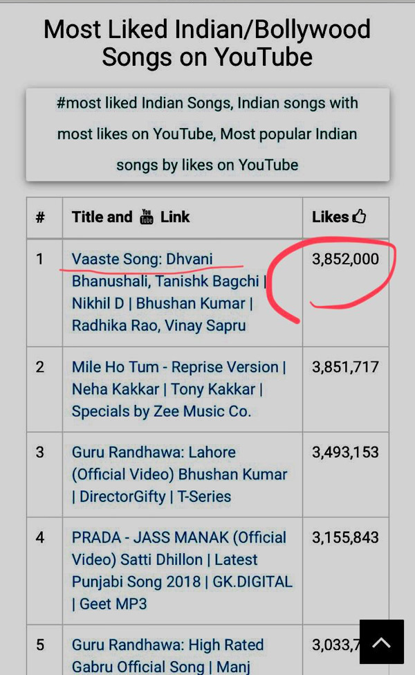 Dhvani Bhanushali S Vaaste Is The Most Liked Indian Song On Youtube Radioandmusic Com